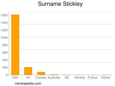 Surname Stickley