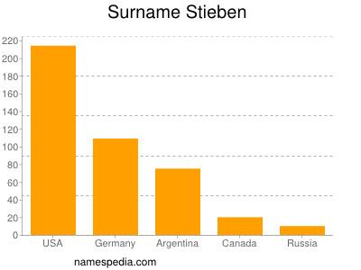 Surname Stieben