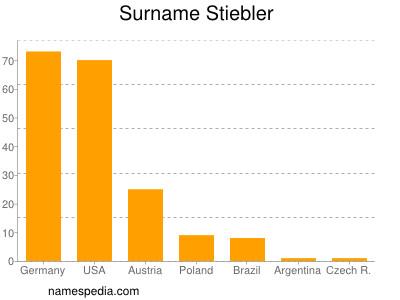 Surname Stiebler