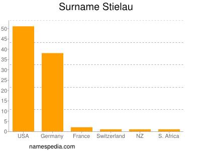 Surname Stielau