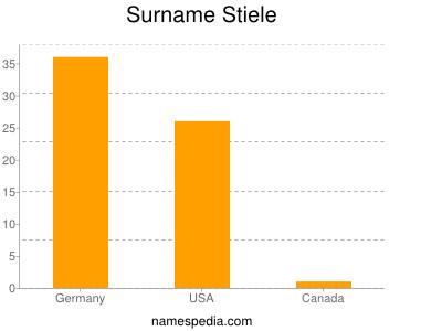 Surname Stiele