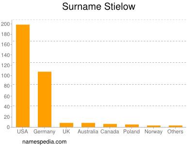 Surname Stielow