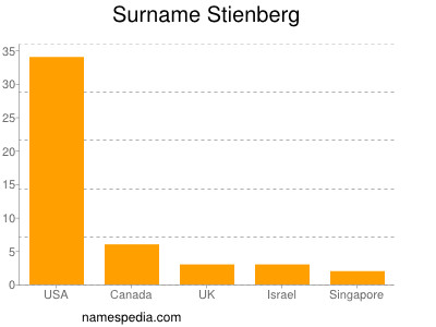Surname Stienberg
