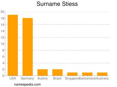 Surname Stiess