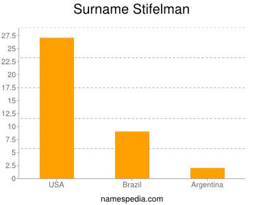 Surname Stifelman