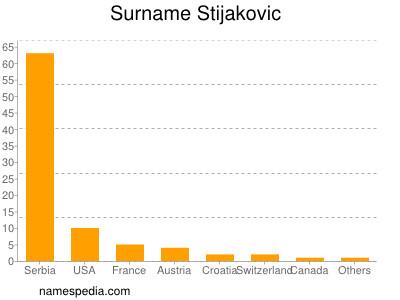 Surname Stijakovic