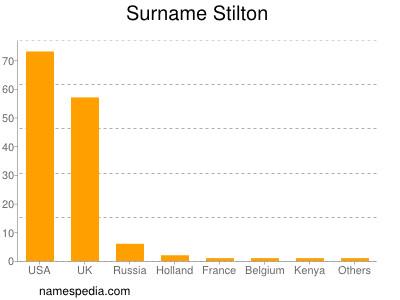 Surname Stilton