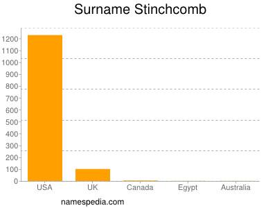 Surname Stinchcomb
