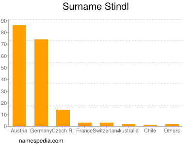 Surname Stindl
