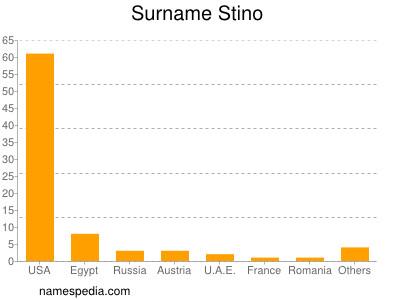 Surname Stino