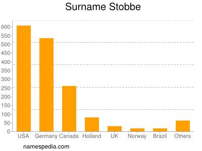 Surname Stobbe
