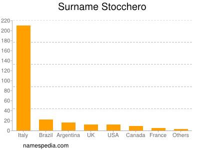Surname Stocchero
