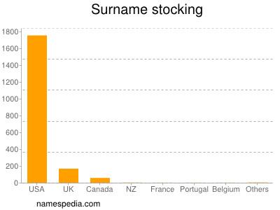 Surname Stocking