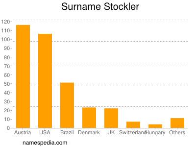 Surname Stockler