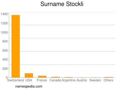 Surname Stockli