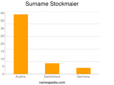 Surname Stockmaier
