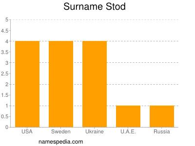 Surname Stod