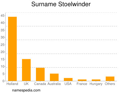 Surname Stoelwinder