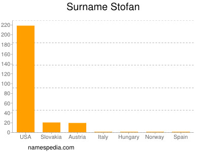 Surname Stofan