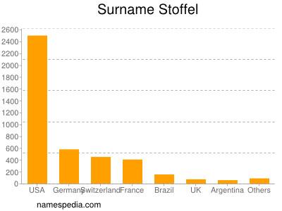 Surname Stoffel