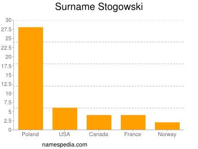 Surname Stogowski