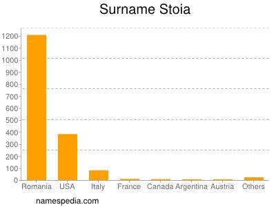 Surname Stoia