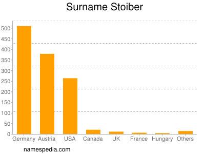 Surname Stoiber