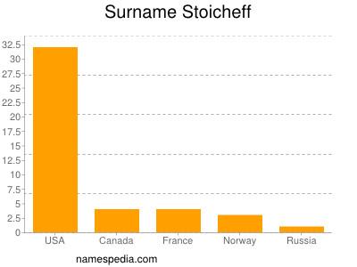 Surname Stoicheff