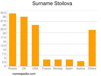 Surname Stoilova