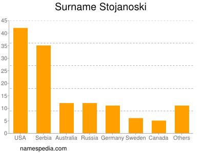 Surname Stojanoski