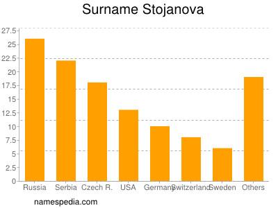 Surname Stojanova