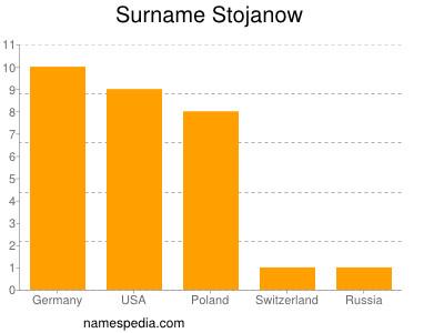 Surname Stojanow