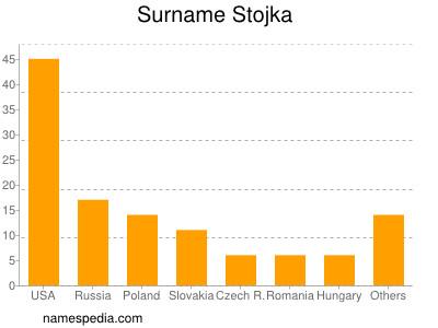 Surname Stojka