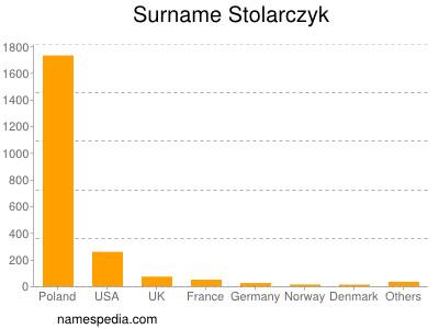 Surname Stolarczyk
