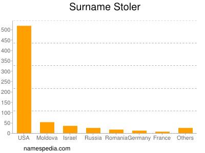 Surname Stoler