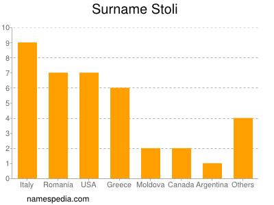 Surname Stoli