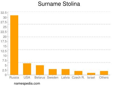 Surname Stolina