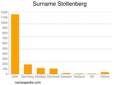 Surname Stoltenberg