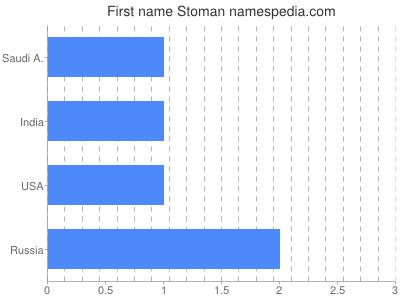 Given name Stoman