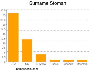 Surname Stoman