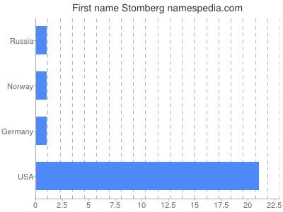 Given name Stomberg