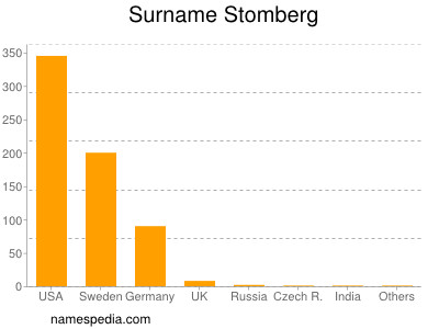 Surname Stomberg