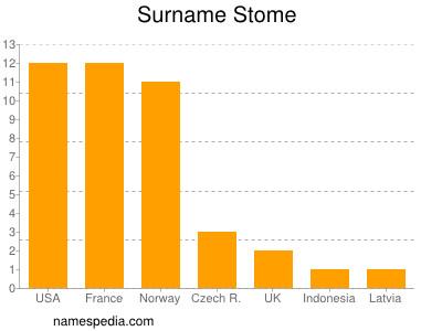 Surname Stome