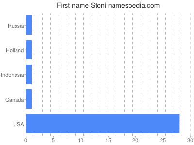 Given name Stoni