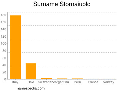 Surname Stornaiuolo