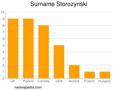 Surname Storozynski