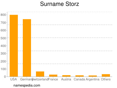 Surname Storz