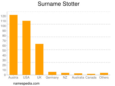 Surname Stotter