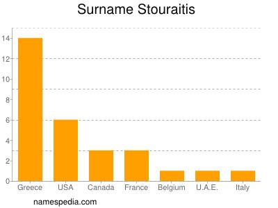 Surname Stouraitis