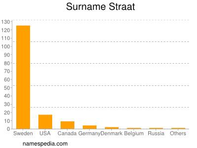 Surname Straat